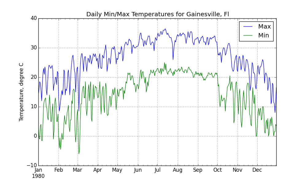 ../../_images/gainesville_min_max_temperatures.png